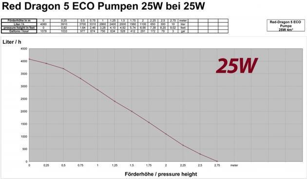 Red Dragon® 5 ECO 25 Watt / 4,0 m³ - 2