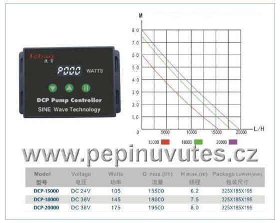 Čerpadlo Jebao DCP 15000 - 3