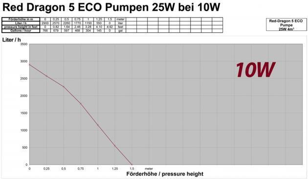 Red Dragon® 5 ECO 25 Watt / 4,0 m³ - 3