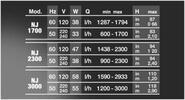 Čerpadlo NEW JET NJ 2300 1200-2300 l/h - 3/4