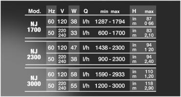 Čerpadlo NEW JET NJ 3000 1200-3000 l/h - 3