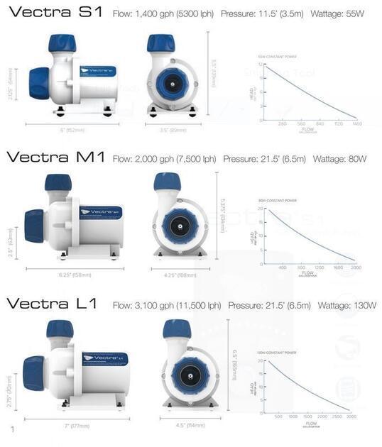 VECTRA VS1- DC čerpadlo 5300 l/ h - 3
