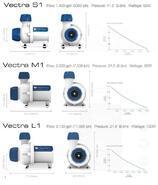 VECTRA VS1- DC čerpadlo 5300 l/ h - 3/5