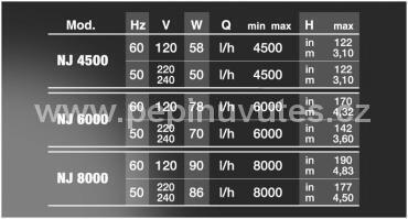 Čerpadlo NEW JET NJ 4500  4500l/h - 4